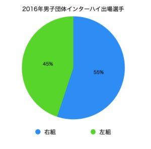 2016年男子団体インターハイ出場選手の組手割合