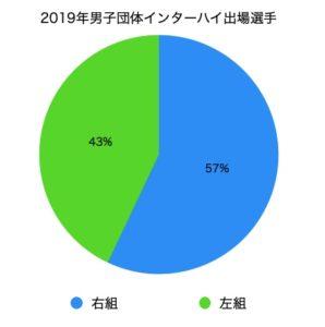 2019年男子団体インターハイ出場選手の組手割合