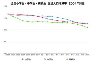 全国の小学生・中学生・高校生 生徒人口増減率2004年対比グラフデータ画像