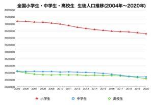全国の小学生・中学生・高校生 生徒人口推移グラフデータ画像(2004年〜2020年)