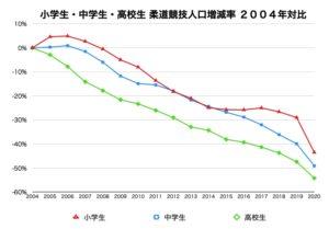 小学生・中学生・高校生 柔道競技人口増減率2004年対比グラフデータ画像