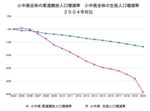 小中高全体の柔道競技人口・生徒人口増減率2004年対比グラフデータ画像