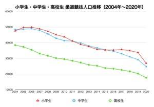 小学生・中学生・高校生 柔道競技人口推移グラフデータ画像(2004年〜2020年)
